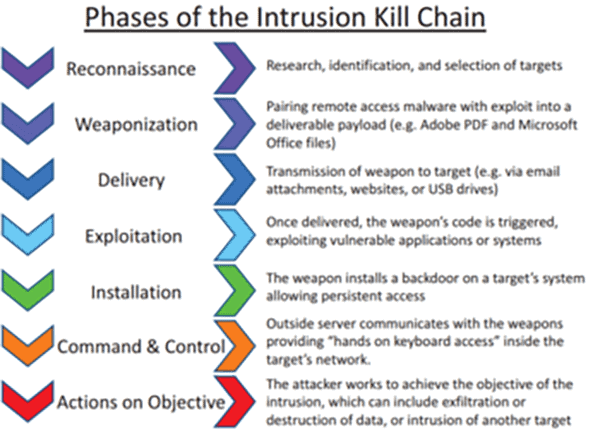 Figure 1: Phases of the Intrusion Kill Chain